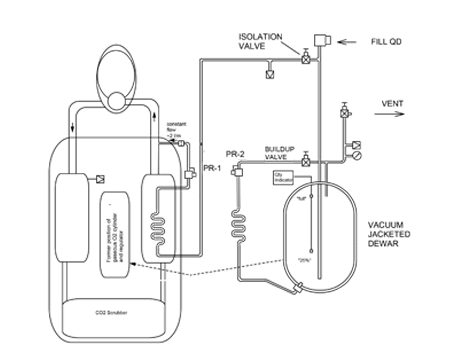 Liquid Oxygen Rebreather - 4 hour duration - Significantly reduced breathing circuit temperature - Technology development in collaboration with U.S. Navy
